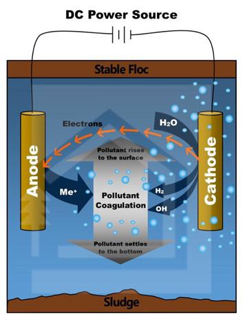 مراحل تصفیه در فرایند انعقاد و شناورسازی الکتروشیمیایی