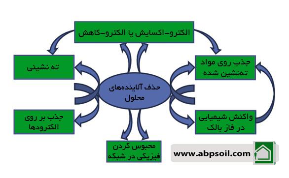 مکانیسم های عمده در تصفیه الاینده های محلول در فرایند انعقاد و شناورسازی الکتروشیمیایی