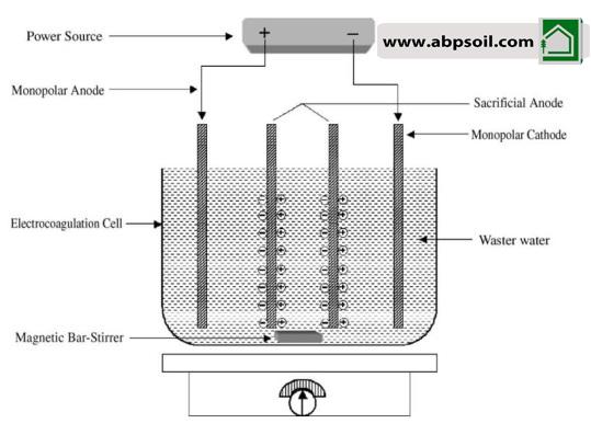 طراحی راکتور انعقاد و شناورسازی با آرایش دو قطبی