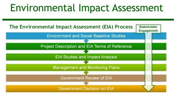 ارزیابی اثرات زیست محیطی (EIA)