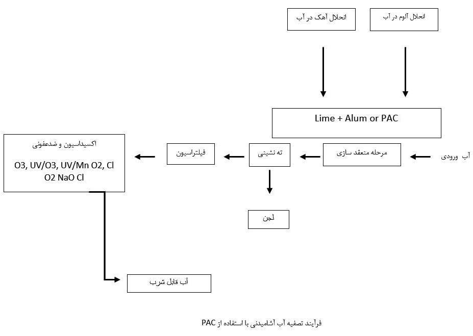 شکل شماتیک تصفیه آب آشامیدنی با استفاده از PAC